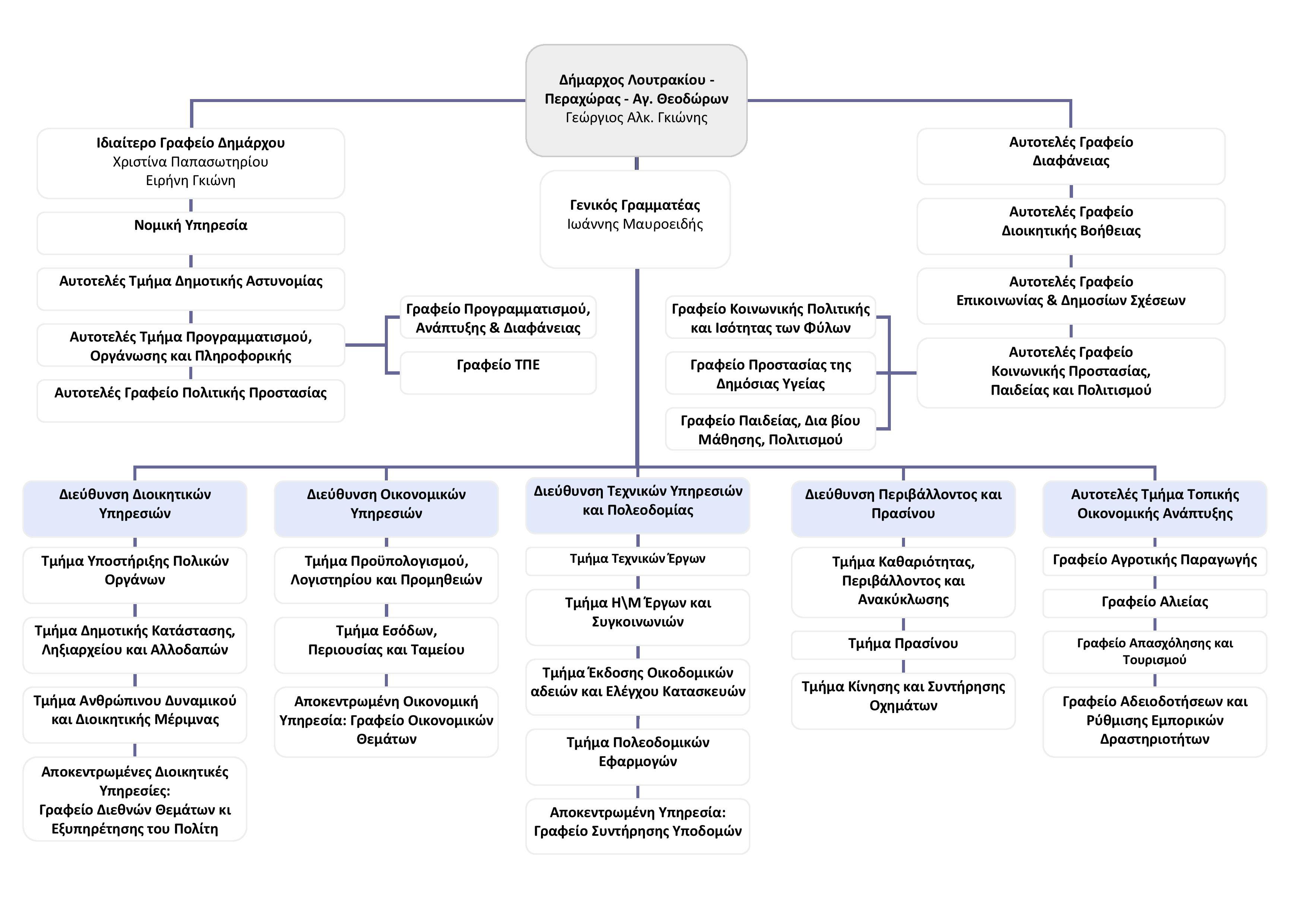 Οργανόγραμμα Δήμου